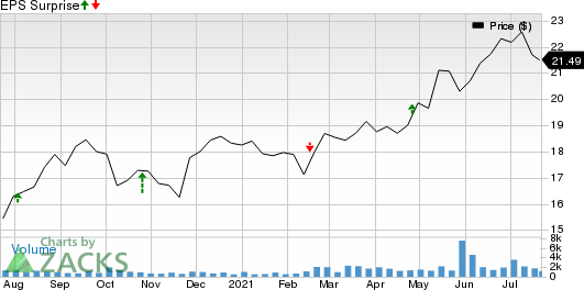 KKR Real Estate Finance Trust Inc.  Price and surprise per share