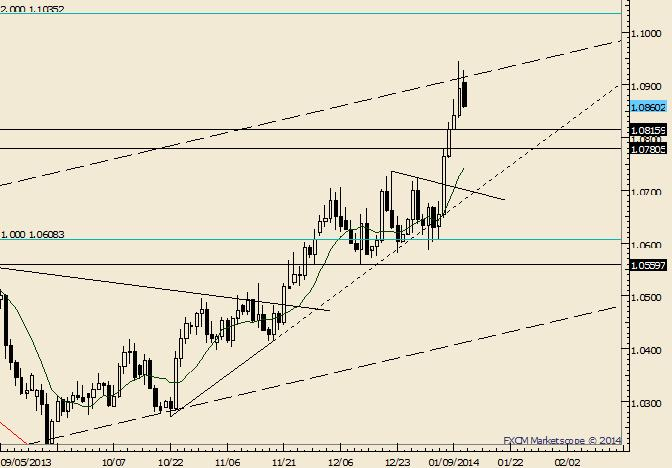 eliottWaves_usdcad_body_Picture_5.png, USD/CAD Tradeable Low is in Place at 1.0560