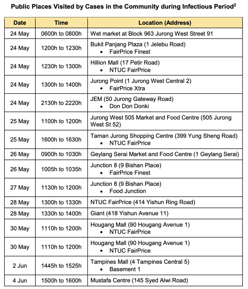 List of places visited by infected persons during infectious period, issued 7 June. (Table: Ministry of Health)