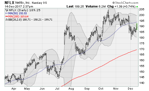Net Neutrality Stocks: Netflix (NFLX)