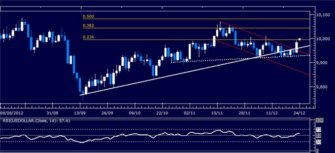 Forex_Analysis_US_Dollar_Reverses_Higher_as_SP_500_Tests_Support_body_Picture_4.png, Forex Analysis: US Dollar Reverses Higher as S&P 500 Tests Support