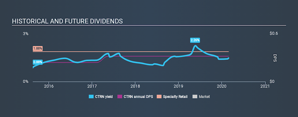 NasdaqGS:CTRN Historical Dividend Yield, February 26th 2020