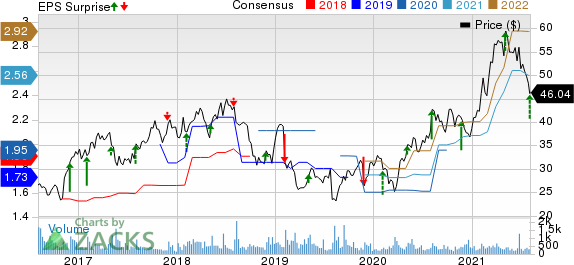 Central Garden & Pet Company Price, Consensus and EPS Surprise