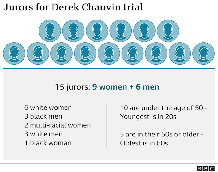 Diagram showing the breakdown of the jury in the Derek Chauvin trial