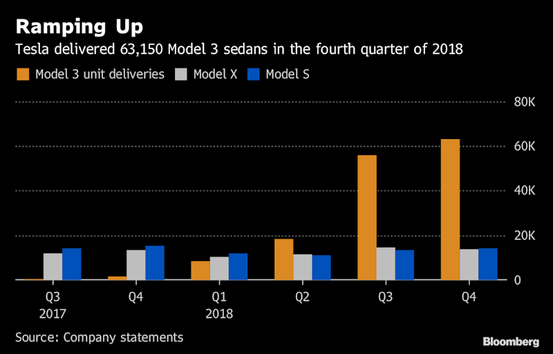 Tesla Sinks as Price Cuts Signal a Ceiling for Costlier Models