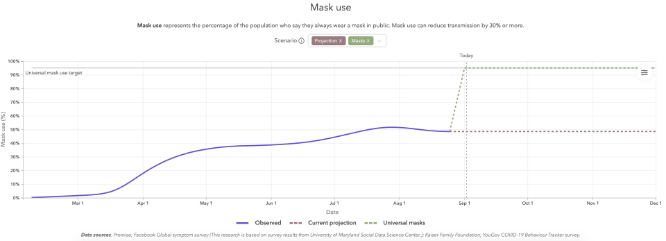 Mask use could save 70,000 lives. (Chart: IHME)