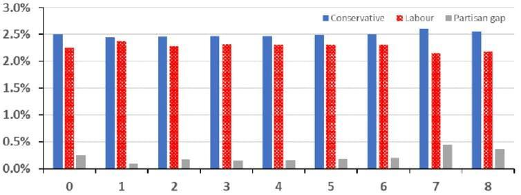Graph showing growth per party with a time lag