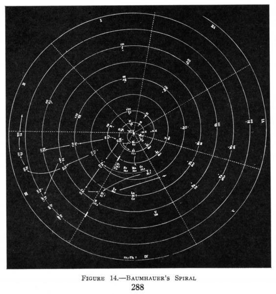 Heinrich Baumhauer's spiral from 1870 (American Chemical Society)