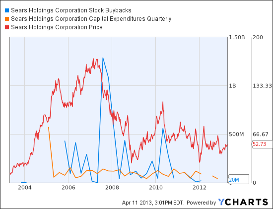 SHLD Stock Buybacks Chart
