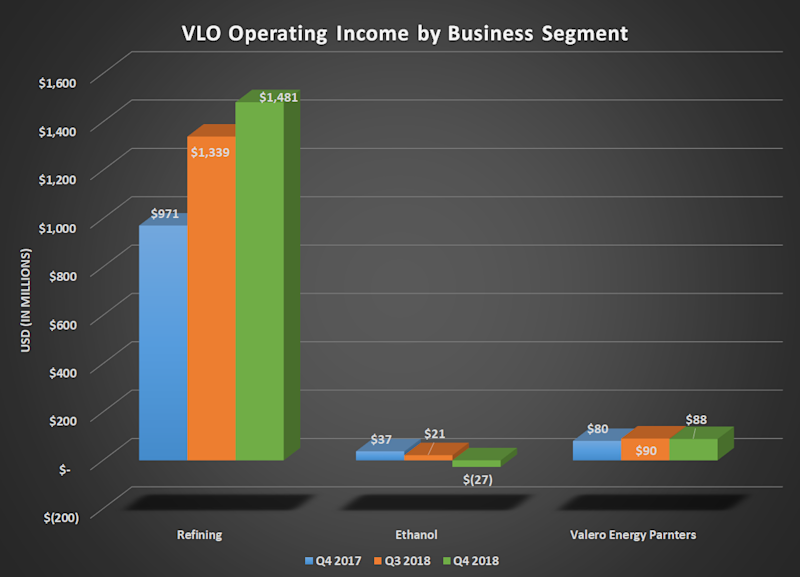 Bar chart of VLO operating income by business segment for Q4 2017, Q3 2018, and Q4 2018. Refining segment dominates with year over yar gains larger than total contributions from its other segments/