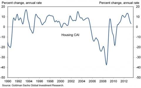goldman housing cai