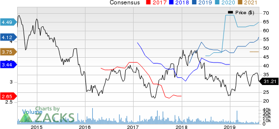 Avis Budget Group, Inc. Price and Consensus