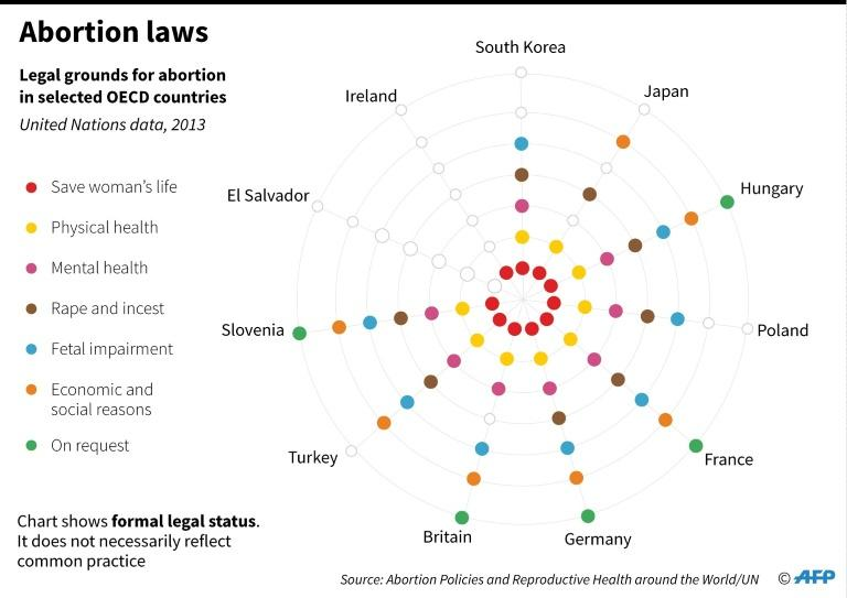 Graphic showing legal grounds for abortion in selected countries