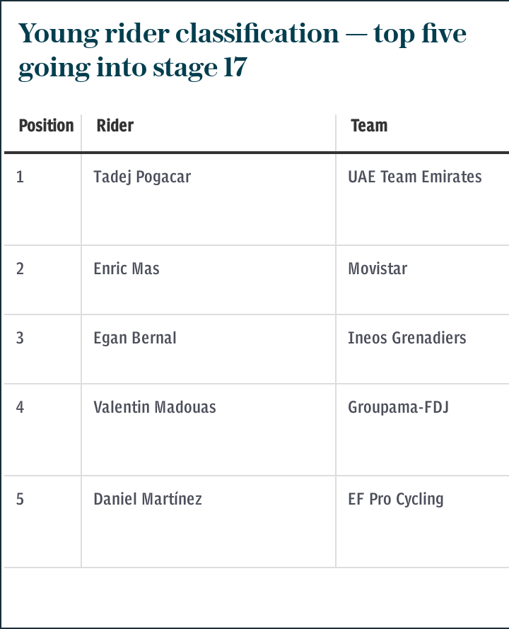Young rider classification — top five going into stage 17