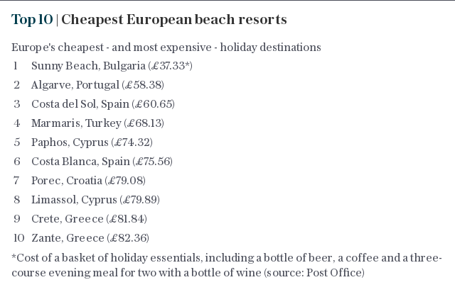 Top 10 | Cheapest European beach resorts