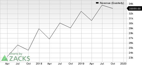 Microsoft Corporation Revenue (Quarterly)