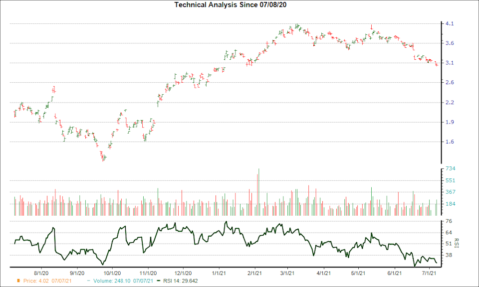 3-month RSI Chart for AEG