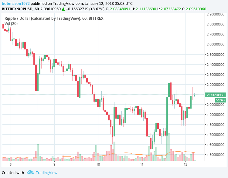 XRP/USD 12/01/2018 Hourly Chart