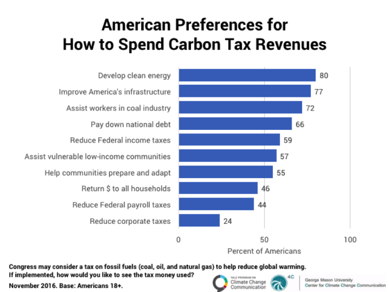 A chart from Yale University's Anthony Leiserowitz shows that nearly 80 percent of Americans would support using money generated from a carbon tax to fund clean energy, 77 percent would want to improve infrastructure and 72 percent think the money should go to helping displaced coal miners. (Yale University)