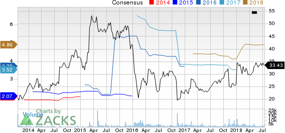 Top Ranked Value Stocks to Buy for July 16th: OneMain Holdings (OMF)