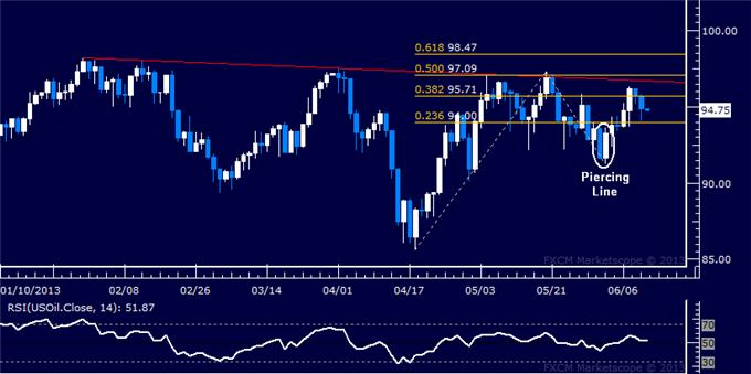 US_Dollar_SP_500_Falter_Anew_at_Technical_Resistance_Levels_body_Picture_8.png, US Dollar, S&P 500 Falter Anew at Technical Resistance Levels