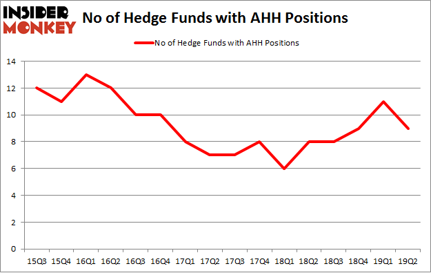 No of Hedge Funds with AHH Positions