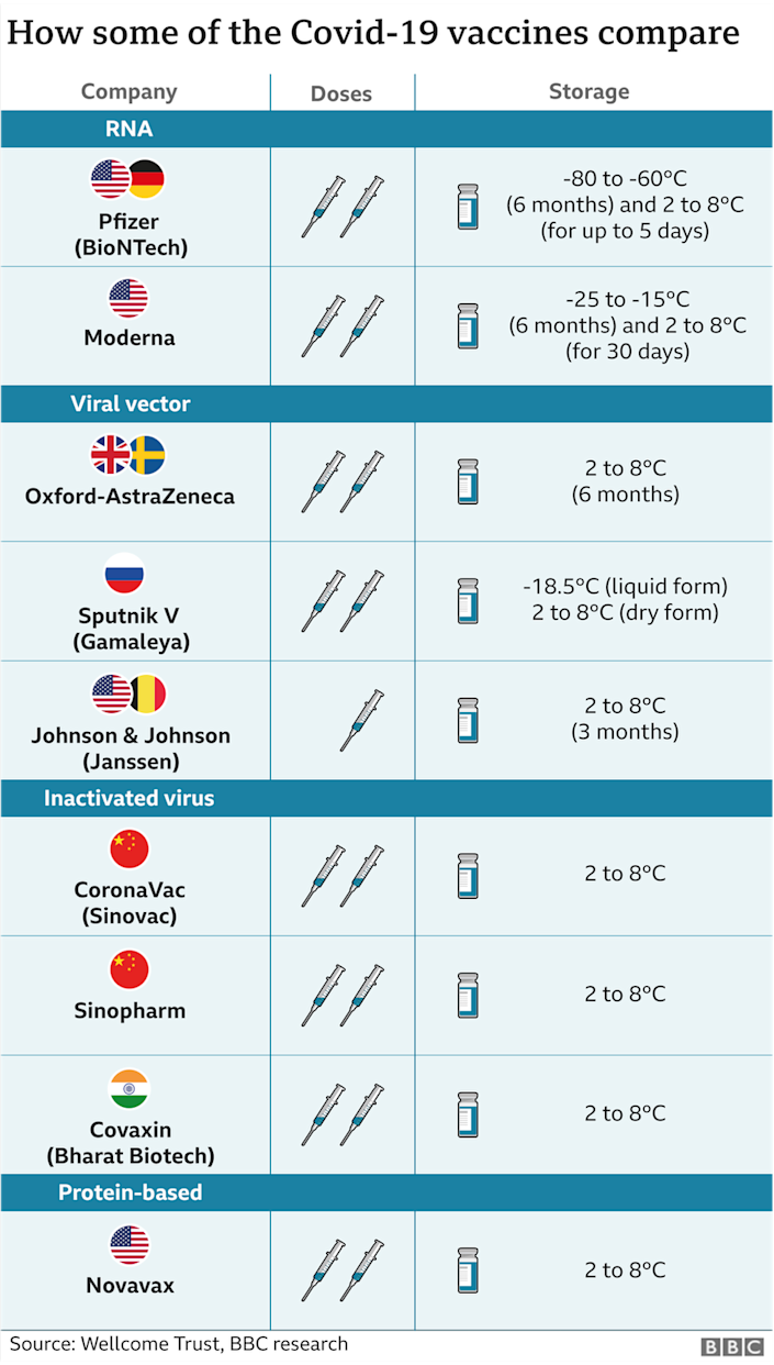 Graph showing comparison between different vaccines