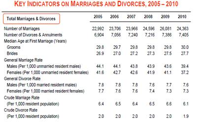 The S'pore Department of Statistics releases its 2010 figures for marriages and divorces. (Screenshot from Department of Statistics)