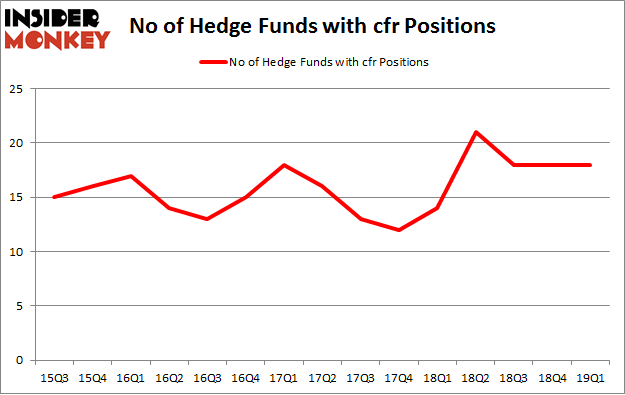 No of Hedge Funds with CFR Positions
