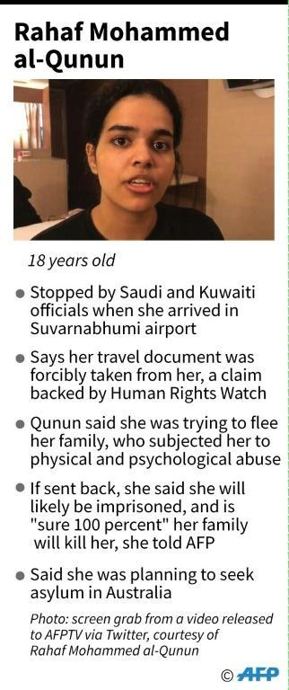 Factfile on what we know so far about the 18-year-old Saudi woman Rahaf Mohammed al-Qunun who has reportedly been detained at Suvarnabhumi airport in Bangkok