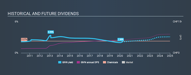 SWX:GIVN Historical Dividend Yield, March 22nd 2020