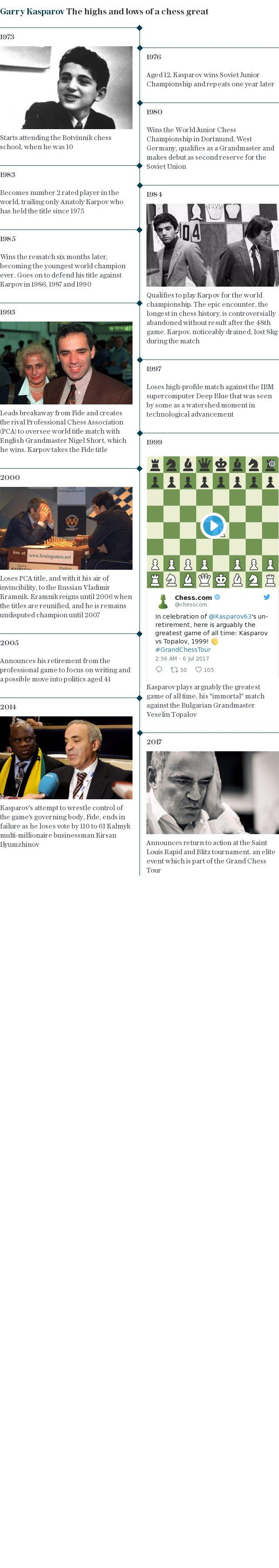 Garry Kasparov The highs and lows of a chess great