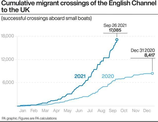 Cumulative migrant crossings of the English Channel to the UK