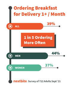 39% of Consumers Order Breakfast for Delivery at Last Once a Month,  According to Nextbite's National Breakfast Day Survey