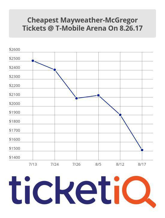 Ticket prices have been dropping steadily (TicketIQ)