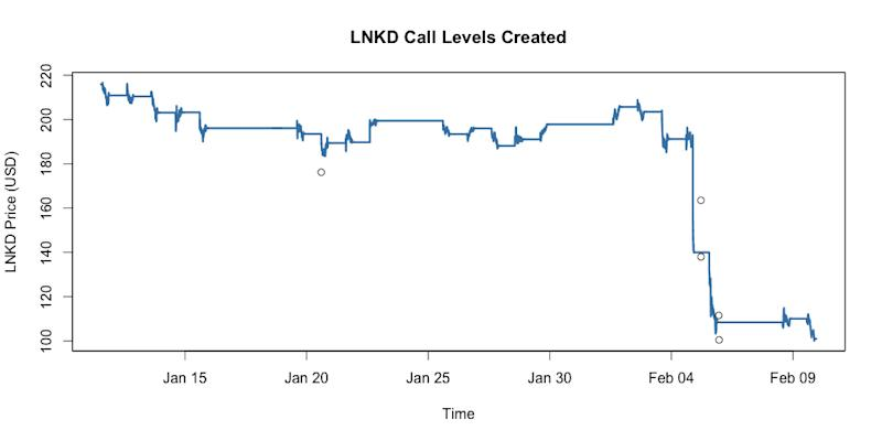 The Call Level Chart Shows Just How Much Traders Expectations For Stock Have Plummeted Entering Month Of February Majority Notification