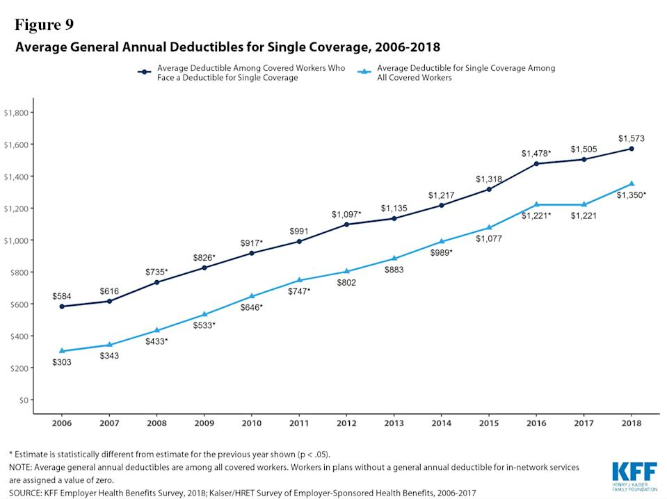 The price of average deductibles has increased every year since 2006. (Photo: Kaiser Family Foundation)
