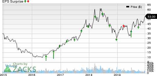 Micron Technology, Inc. Price and EPS Surprise