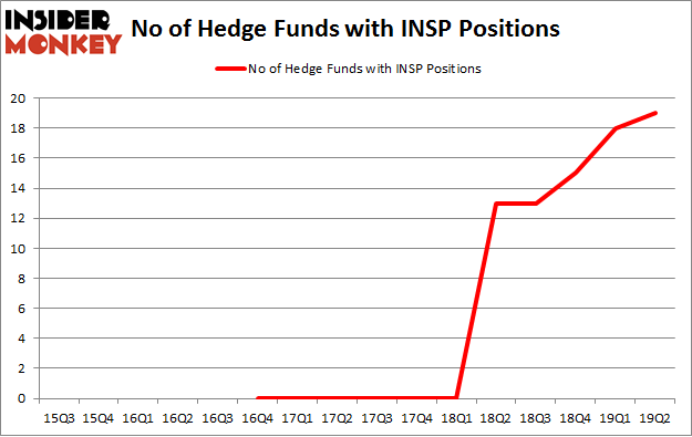 No of Hedge Funds with INSP Positions