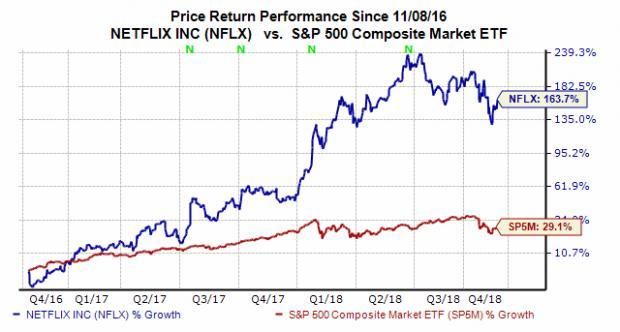 netflix  nflx  stock surged wednesday  time to buy the dip