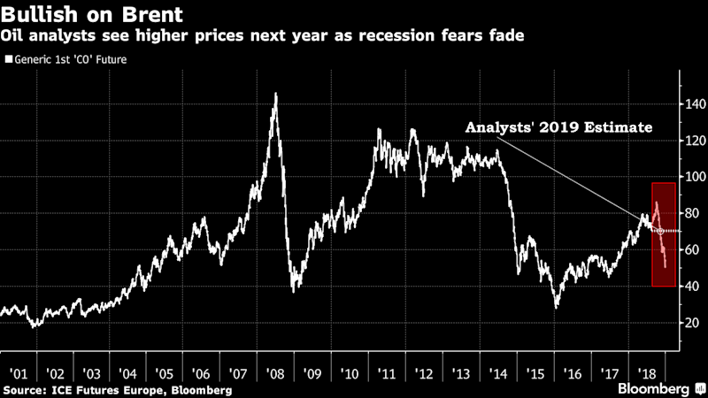 Oil Watchers See $70 a Barrel in 2019 as Recession Fears Fade