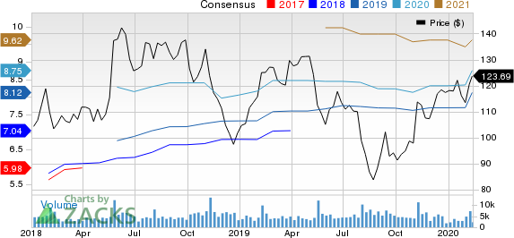 Ralph Lauren Corporation Price and Consensus