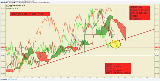 Bearish USD/MXN on Positive Oil Correlation To Hedge Possible Oil Turning