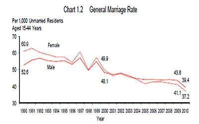 Chart shows the fall in general marriage rates over 20 years. (Screenshot from Department of Statistics)