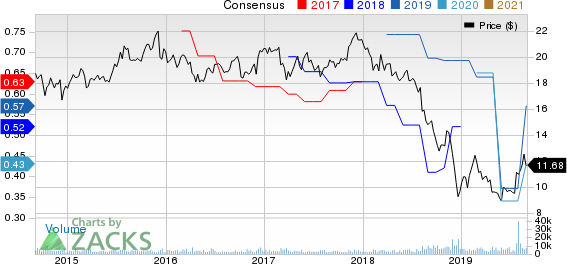 Vector Group Ltd. Price and Consensus