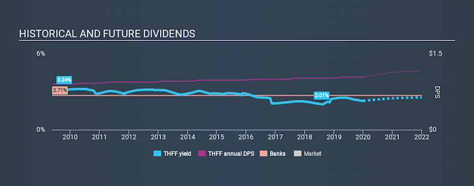 NasdaqGS:THFF Historical Dividend Yield, January 3rd 2020