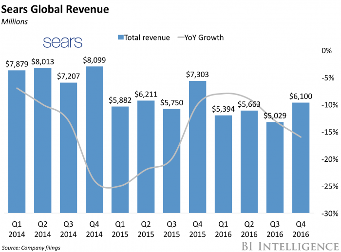 Sears Global Revenue