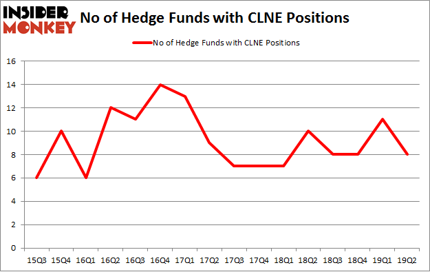 No of Hedge Funds with CLNE Positions