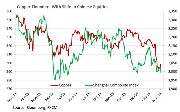 Copper-Faces-Breakout-On-China-Data-USD-Recovery-To-Weigh-On-Gold_body_Chart_6.png, Copper Faces Breakout On China Data, USD Recovery To Weigh On Gold