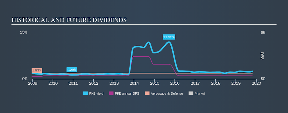 NYSE:PKE Historical Dividend Yield, October 21st 2019